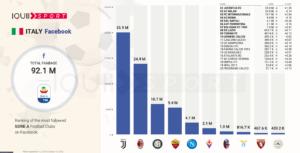 social, Serie A: Ecco chi vince la sfida social