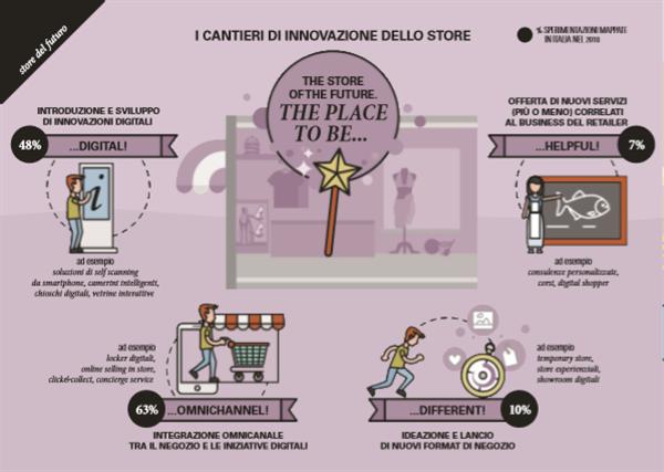 Osservatorio Innovazione Digitale nel Retail 2018