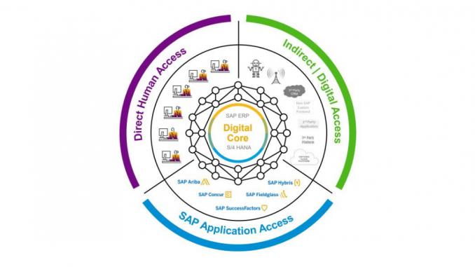 digital licensing