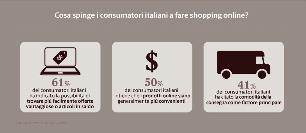 Perché i consumatori italiani comprano online