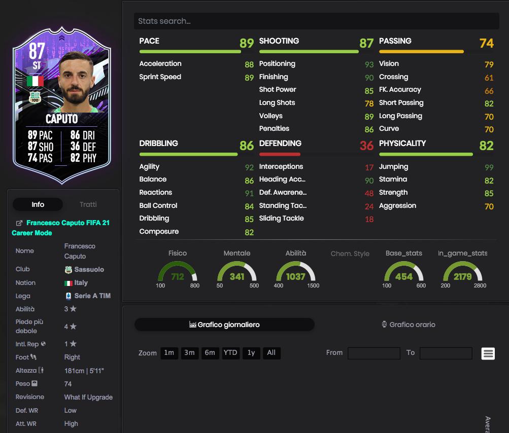 FIFA 21: Francesco Caputo What If Obiettivi